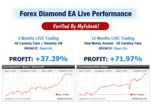 Performance 2014 Forex Robot Growth Bot +13,14%