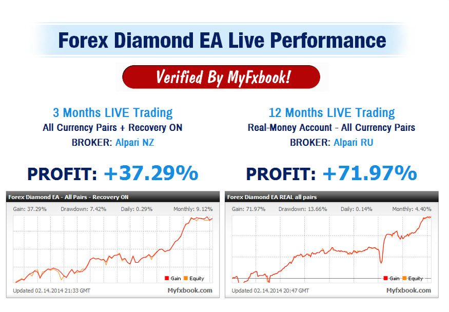 Performance 2014 Forex Robot Growth Bot +13,14%