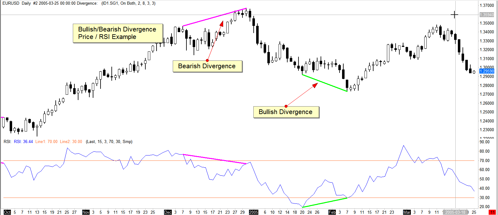 bullish and bearish divergence price rsi