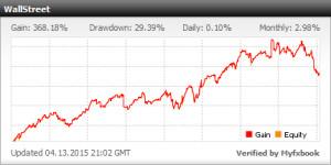 Forex trading robot performance