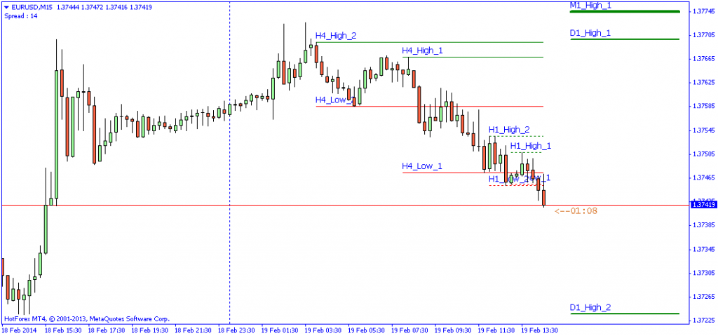 High-Low Indicator for Metatrader 4 - Trading Software Forex, Stocks, CFD, Options, Futures