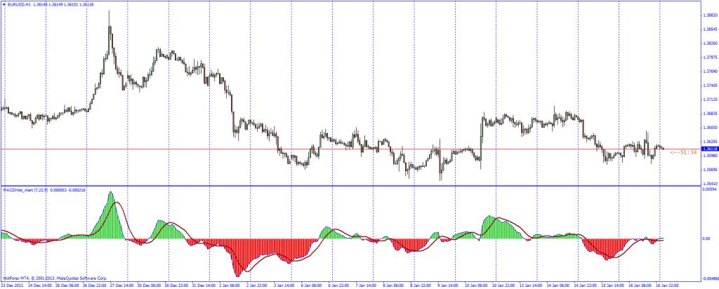 Forex momentum indicator alert