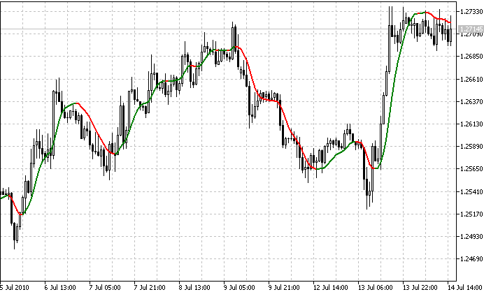 indicator for metatrader 5