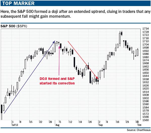 Doji trading examples