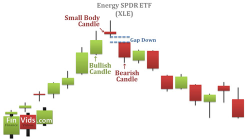 Evening Star Chart Example
