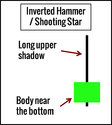 Inverted Hammer Shooting star