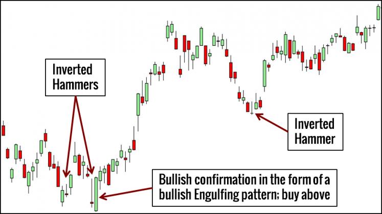 -Hammer Trading Example