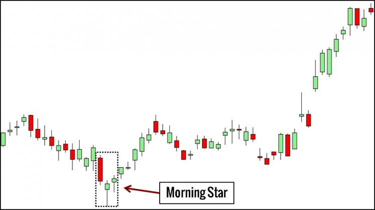 Morning Star Trading Example