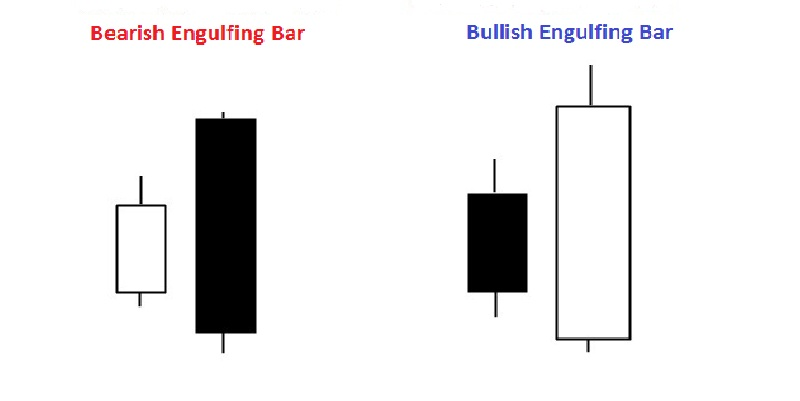 bullish bearish engulfing