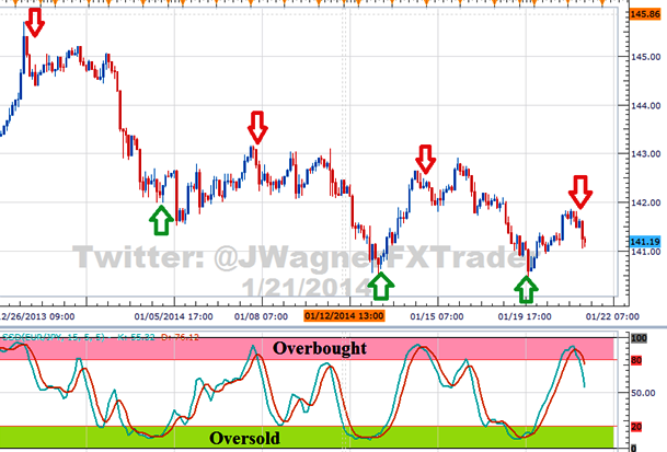 stochastic oscillator overbought oversold areas