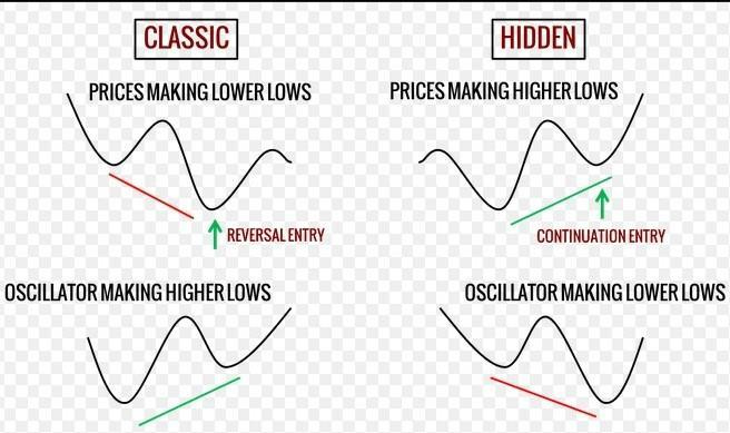 stochastic divergence classic hidden