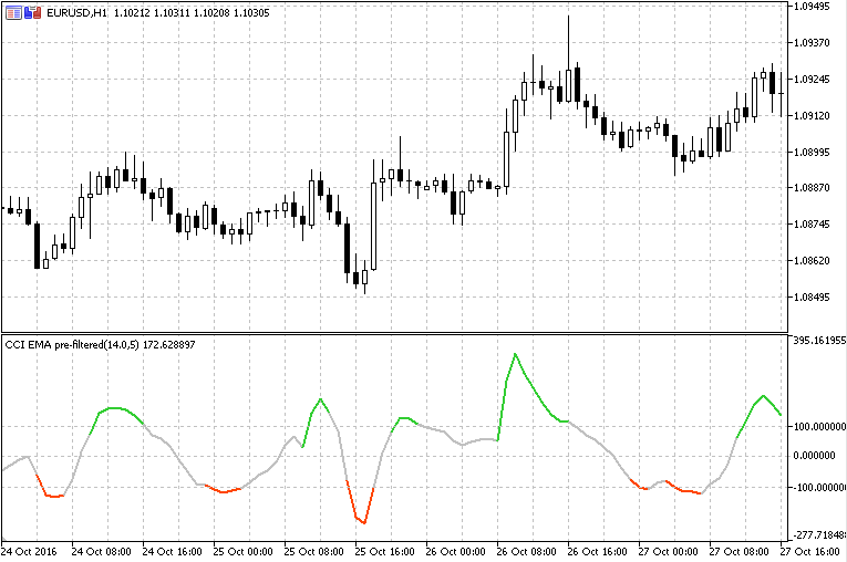 CCI_Pre-Filtered Free MT5 Indicator