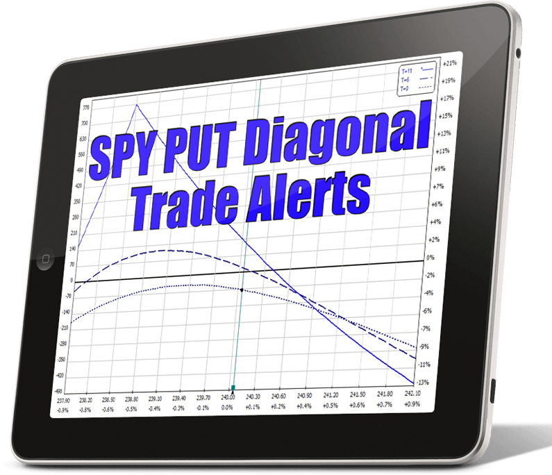 Options trading: diagonals and verticals trade alerts